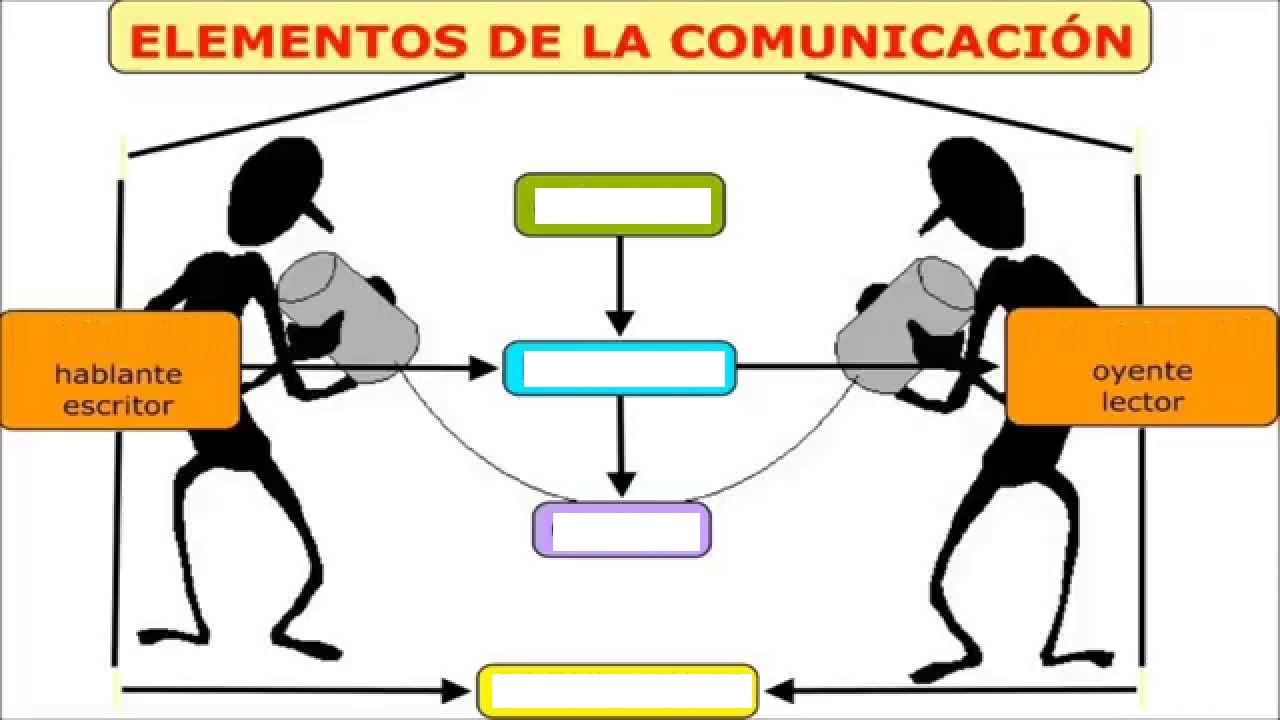 Circuito Comunicativo : Juegos de lengua juego de elementos de la comunicación cerebriti