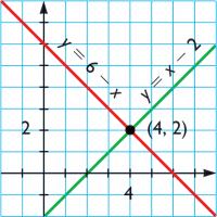 Juegos De Matematicas Juego De Sistemas De Ecuaciones 1 Cerebriti