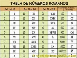 Juegos De Matemáticas Juego De A Ordenar Los Números Romanos