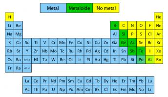 Juegos de ciencias juego de valencias de elementos qumicos juegos de ciencias juego de valencias de elementos qumicos metlicos cerebriti urtaz Choice Image
